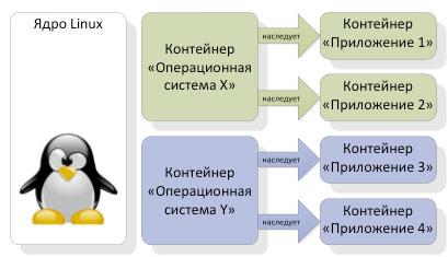 Технология контейнеризации в Linux