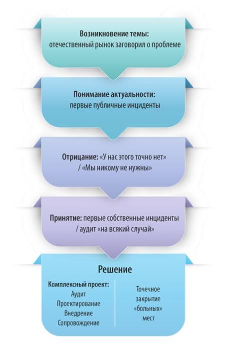 Эволюция ИБ АСУ ТП