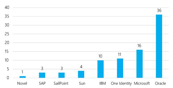 Количество внедрений IdM-решений зарубежных производителей в России, 2005-2016 гг. (количество проектов)