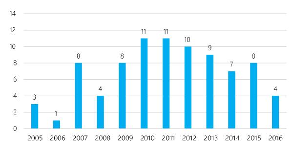 Количество внедрений IdM-решений зарубежных вендоров по годам (количество проектов)