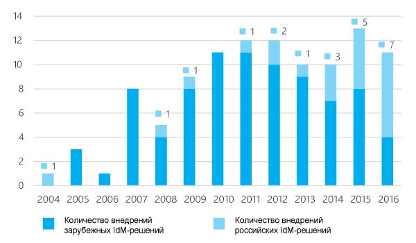 Количество внедрений IdM-решений ведущих игроков по годам (количество проектов)