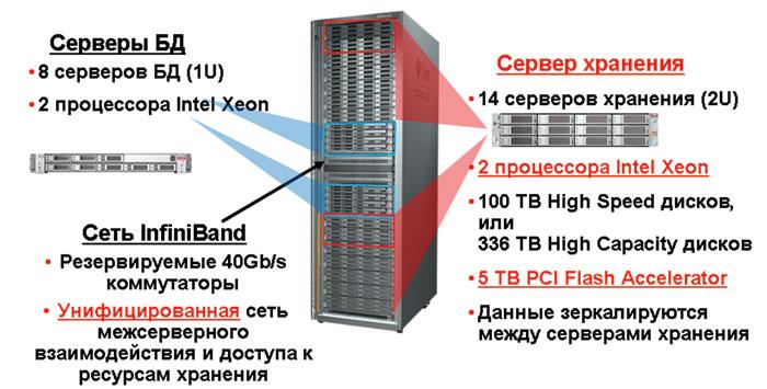 Серверный шкаф Exadata