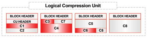 Структура Compression Unit